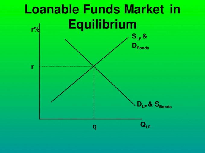 AP Macroeconomics The Loanable Funds Market. Loanable ...